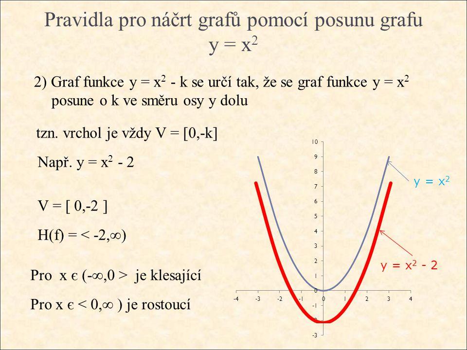 Pravidla pro náčrt grafů pomocí posunu grafu y = x 2 2) Graf funkce y = x 2 - k se určí tak, že se graf funkce y = x 2 posune o k ve směru osy y dolu tzn.