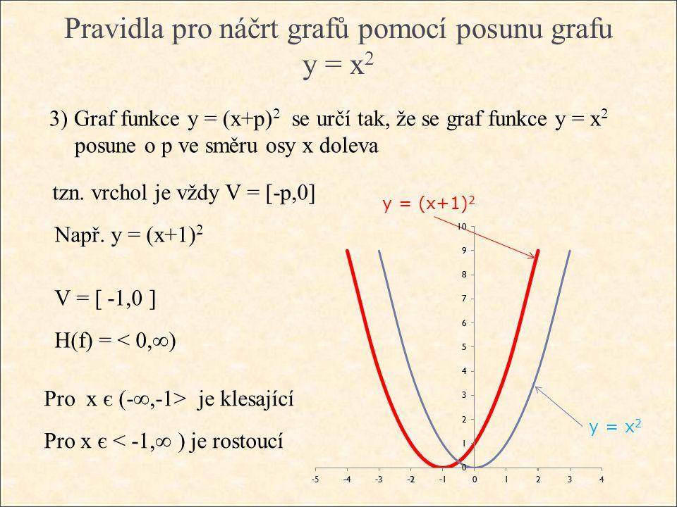 Pravidla pro náčrt grafů pomocí posunu grafu y = x 2 3) Graf funkce y = (x+p) 2 se určí tak, že se graf funkce y = x 2 posune o p ve směru osy x doleva tzn.