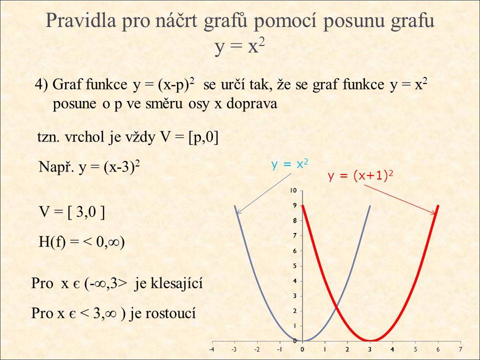 Pravidla pro náčrt grafů pomocí posunu grafu y = x 2 4) Graf funkce y = (x-p) 2 se určí tak, že se graf funkce y = x 2 posune o p ve směru osy x doprava tzn.