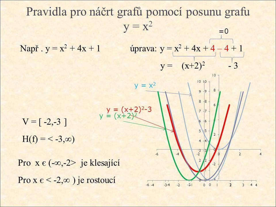 Pravidla pro náčrt grafů pomocí posunu grafu y = x 2 Např. y = x 2 + 4x + 1úprava: y = x 2 + 4x + 4 – 4 + 1 y = x 2 y = (x+2) 2 -3 V = [ -2,-3 ] H(f)
