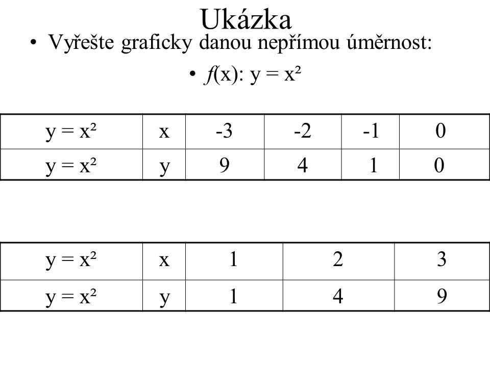Ukázka Vyřešte graficky danou nepřímou úměrnost: f(x): y = x² y = x²x-3-2 -1 0 y = x²y94 1 0 y = x²x123 y149