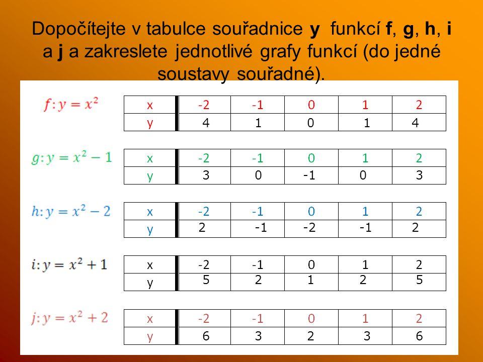 Dopočítejte v tabulce souřadnice y funkcí f, g, h, i a j a zakreslete jednotlivé grafy funkcí (do jedné soustavy souřadné). 41041 3300-1 22-1-1-2 5522