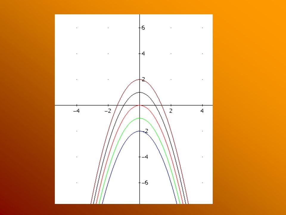 Doplňte větu díky vlastním poznatkům z hodiny: Koeficient c v kvadratické funkci s předpisem má na graf dané funkce takový vliv, že … ???