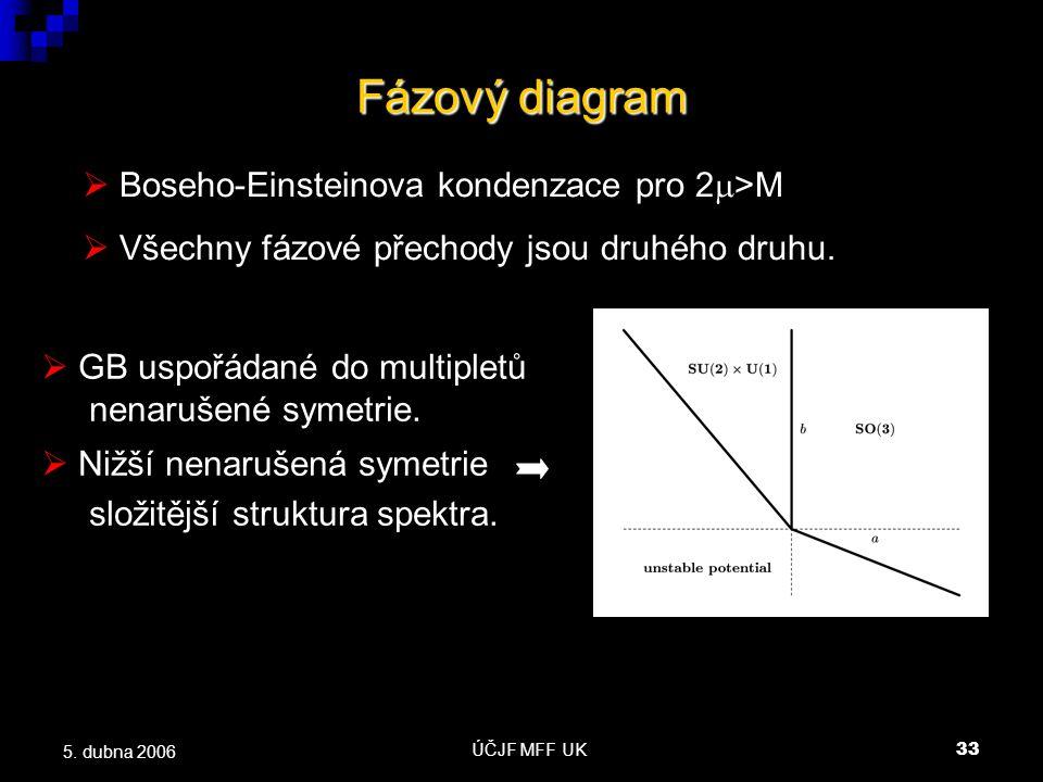 ÚČJF MFF UK33 5. dubna 2006 Fázový diagram  Boseho-Einsteinova kondenzace pro 2  >M  Všechny fázové přechody jsou druhého druhu.  GB uspořádané do