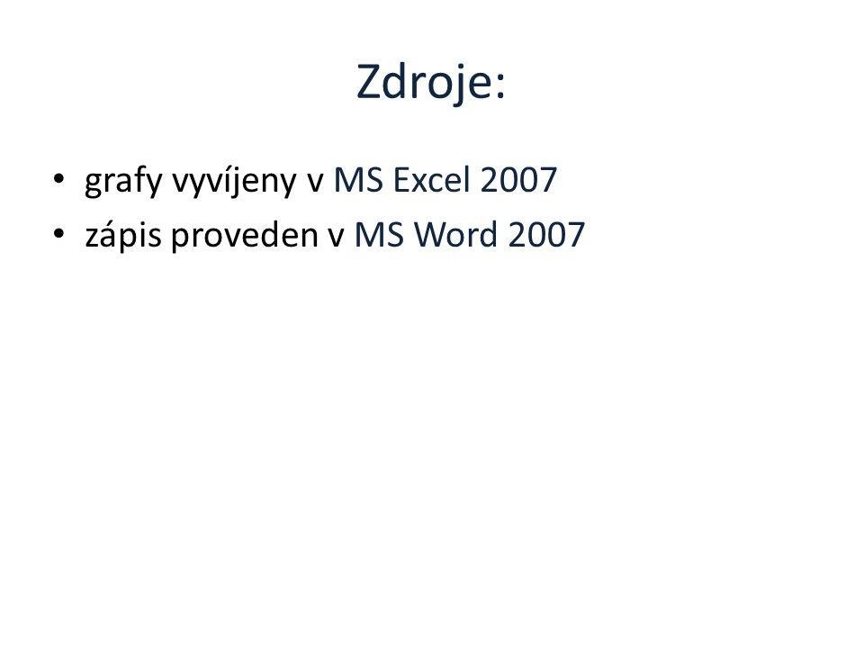 Zdroje: grafy vyvíjeny v MS Excel 2007 zápis proveden v MS Word 2007