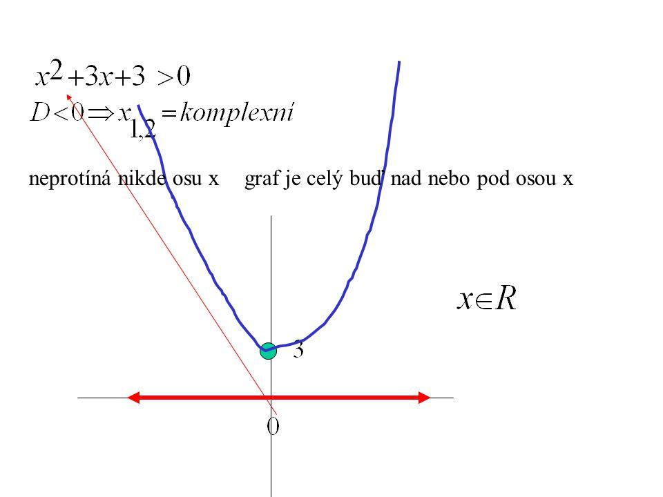 neprotíná nikde osu xgraf je celý buď nad nebo pod osou x