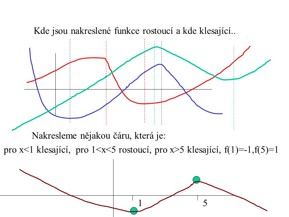 Kde jsou nakreslené funkce rostoucí a kde klesající.. Nakresleme nějakou čáru, která je: pro x 5 klesající, f(1)=-1,f(5)=1 15