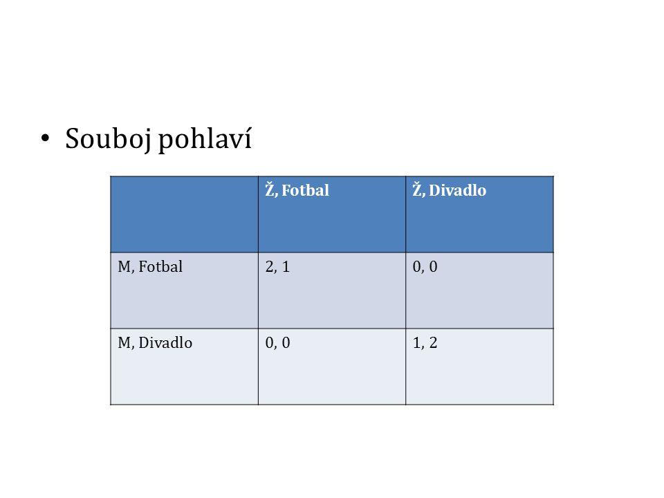 Souboj pohlaví Ž, FotbalŽ, Divadlo M, Fotbal2, 10, 0 M, Divadlo0, 01, 2