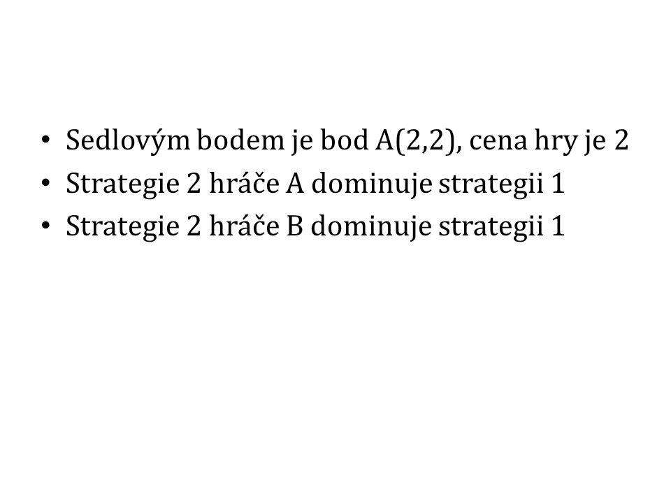 Sedlovým bodem je bod A(2,2), cena hry je 2 Strategie 2 hráče A dominuje strategii 1 Strategie 2 hráče B dominuje strategii 1