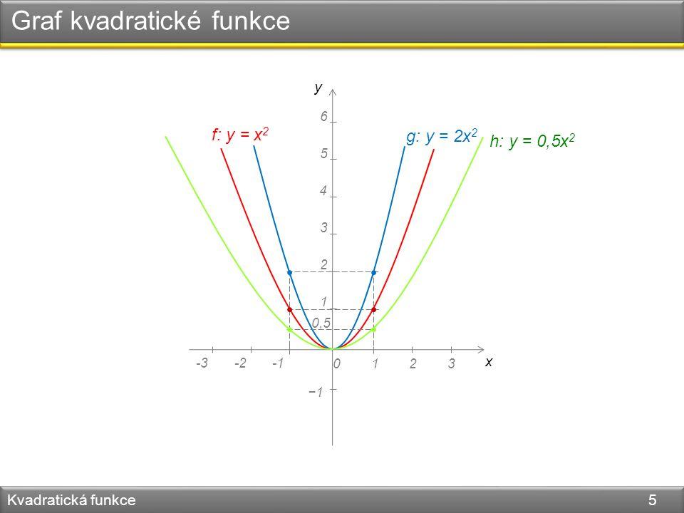 Graf kvadratické funkce Kvadratická funkce 5 y x 0123 4 5 6 1 2 3 -3-2 f: y = x 2 −1 g: y = 2x 2 h: y = 0,5x 2 0,5