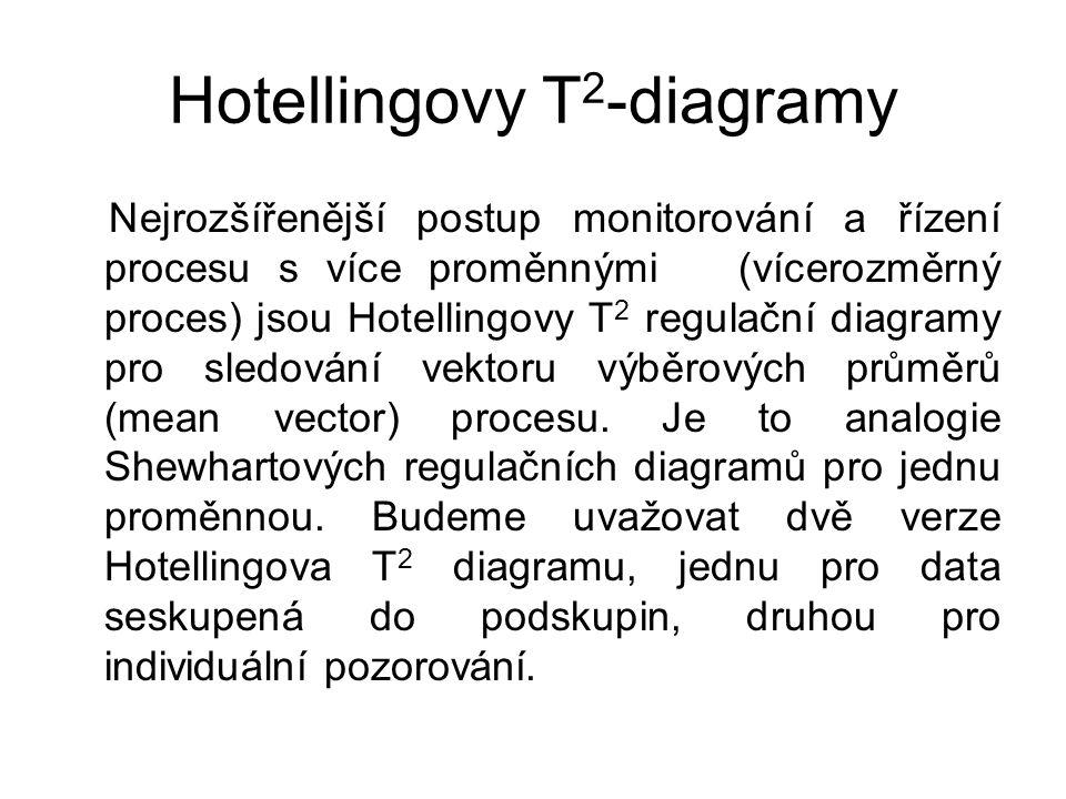 Hotellingovy T 2 -diagramy Nejrozšířenější postup monitorování a řízení procesu s více proměnnými (vícerozměrný proces) jsou Hotellingovy T 2 regulační diagramy pro sledování vektoru výběrových průměrů (mean vector) procesu.