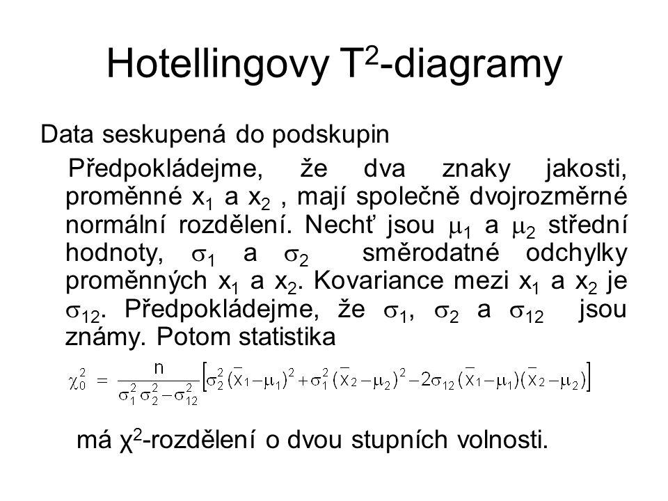 Hotellingovy T 2 -diagramy Data seskupená do podskupin Předpokládejme, že dva znaky jakosti, proměnné x 1 a x 2, mají společně dvojrozměrné normální rozdělení.