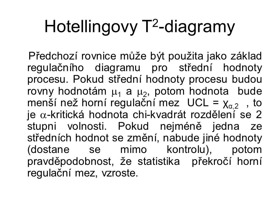 Hotellingovy T 2 -diagramy Předchozí rovnice může být použita jako základ regulačního diagramu pro střední hodnoty procesu.