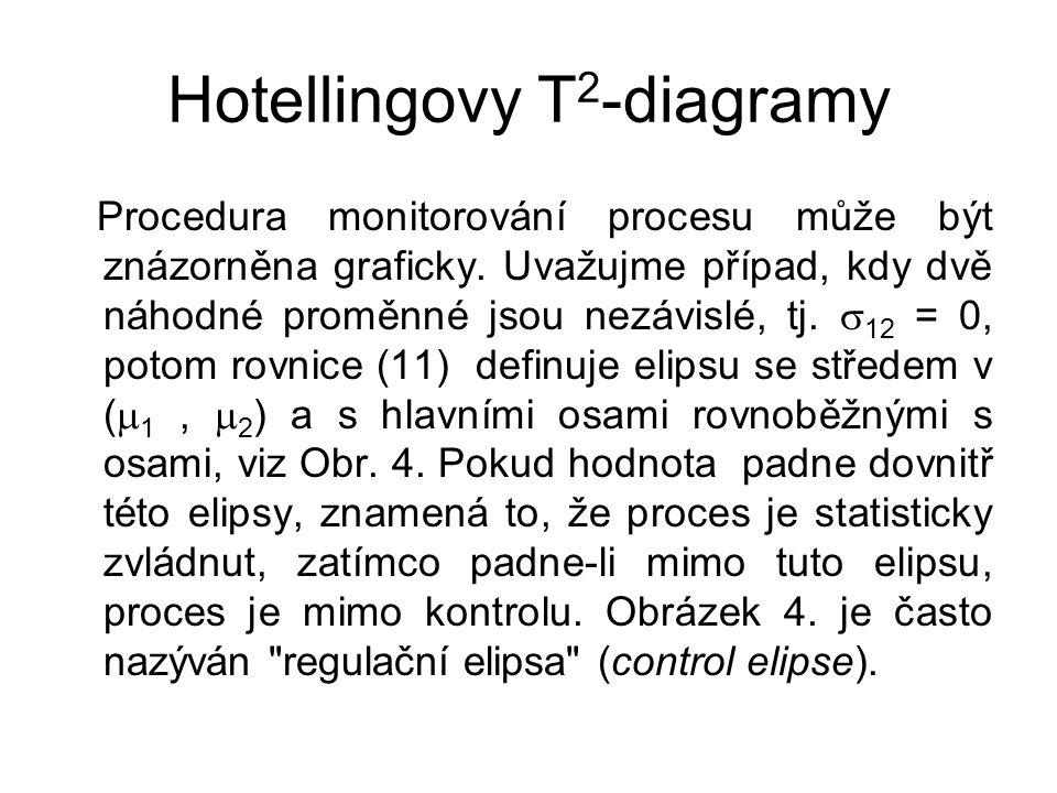 Hotellingovy T 2 -diagramy Procedura monitorování procesu může být znázorněna graficky.