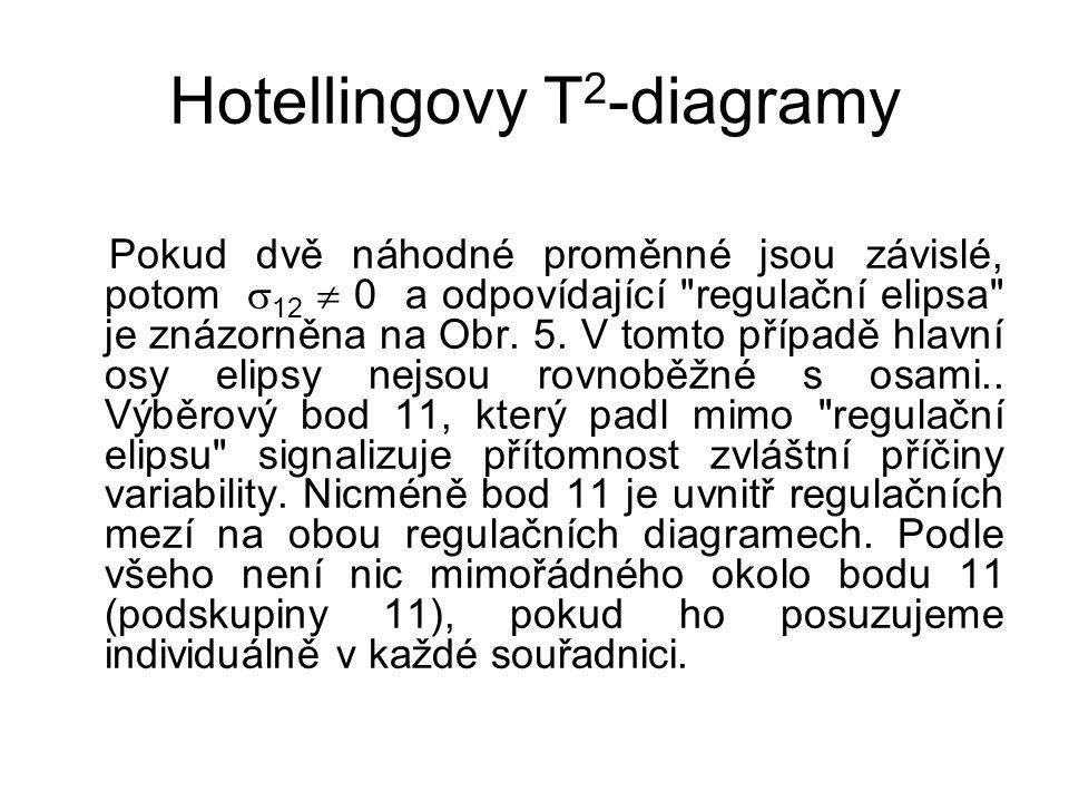 Hotellingovy T 2 -diagramy Pokud dvě náhodné proměnné jsou závislé, potom  12  0 a odpovídající regulační elipsa je znázorněna na Obr.