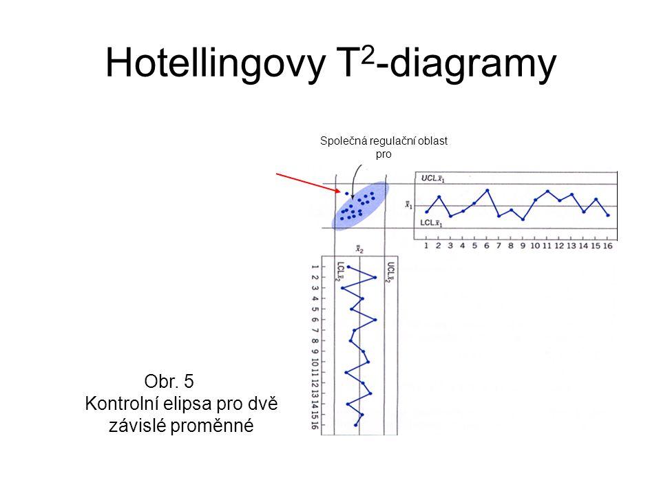 Hotellingovy T 2 -diagramy Obr.