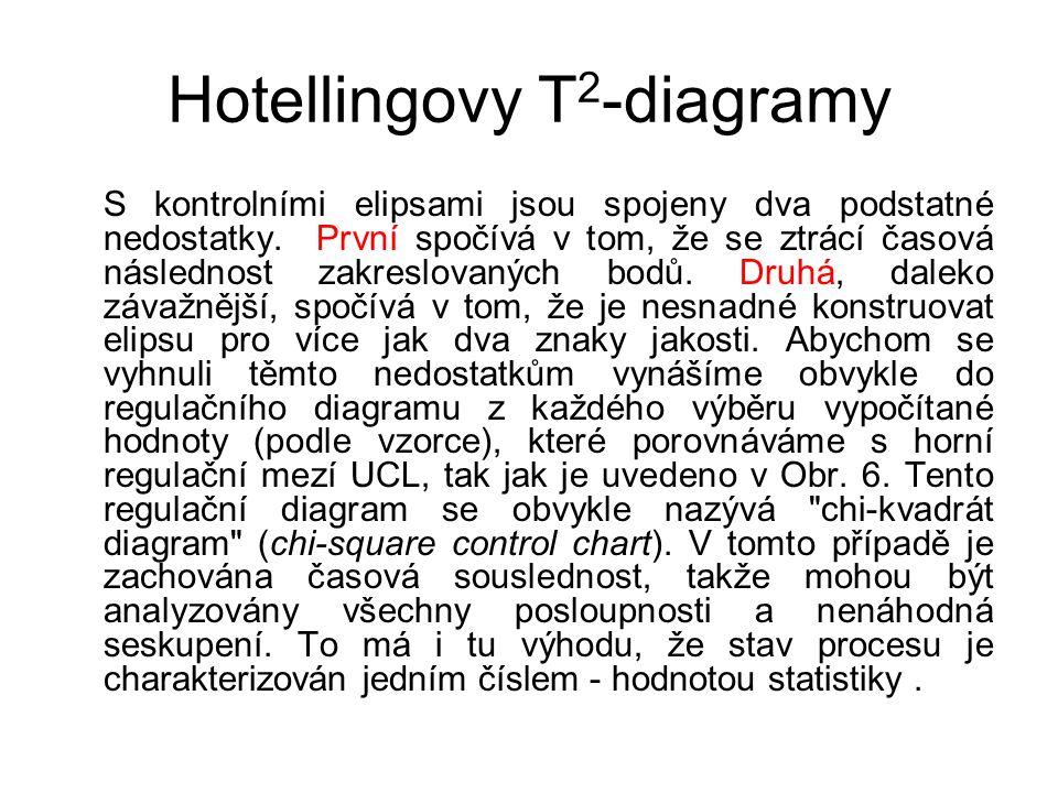 Hotellingovy T 2 -diagramy S kontrolními elipsami jsou spojeny dva podstatné nedostatky.