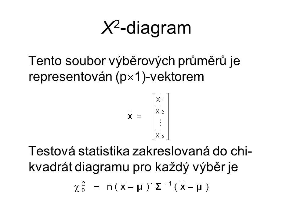 Χ 2 -diagram Tento soubor výběrových průměrů je representován (p  1)-vektorem Testová statistika zakreslovaná do chi- kvadrát diagramu pro každý výběr je