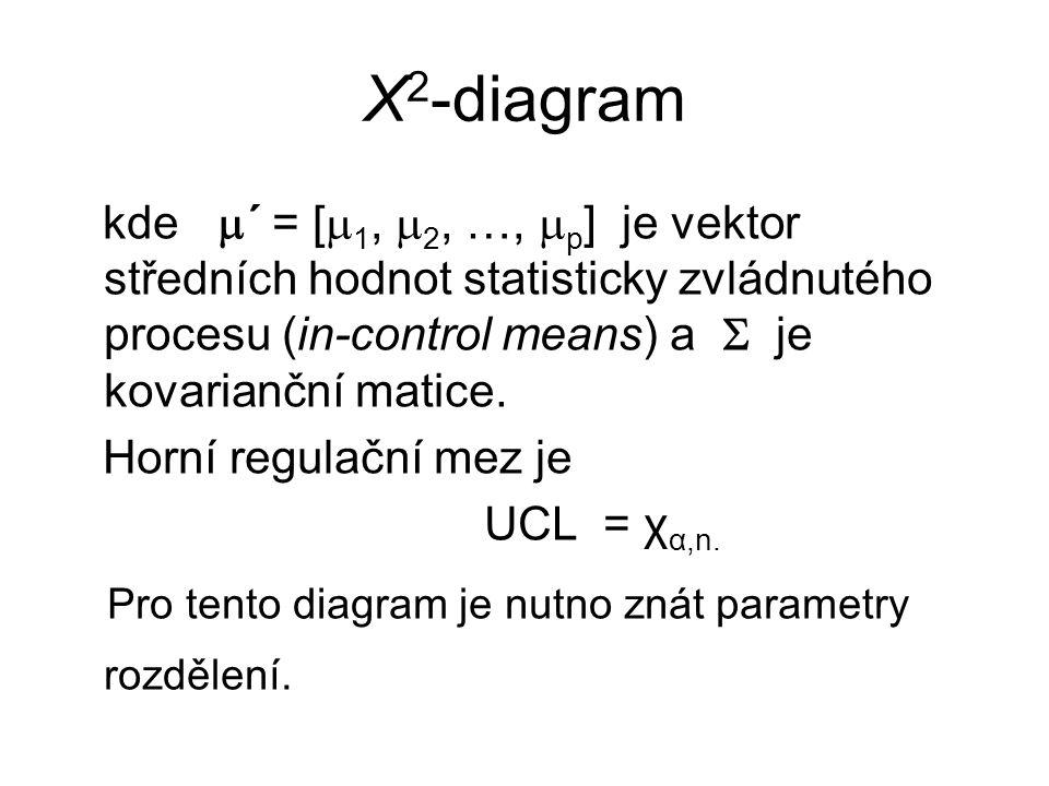 Χ 2 -diagram kde  ´ = [  1,  2, …,  p ] je vektor středních hodnot statisticky zvládnutého procesu (in-control means) a  je kovarianční matice.
