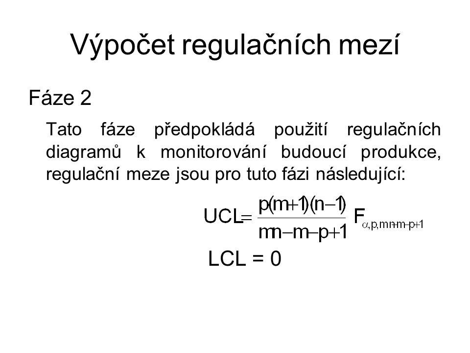 Výpočet regulačních mezí Fáze 2 Tato fáze předpokládá použití regulačních diagramů k monitorování budoucí produkce, regulační meze jsou pro tuto fázi následující: LCL = 0