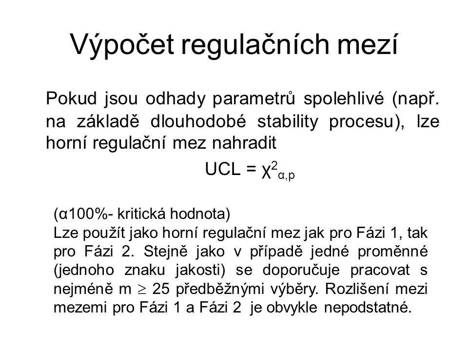 Výpočet regulačních mezí Pokud jsou odhady parametrů spolehlivé (např.