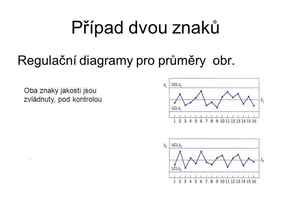 Případ dvou znaků Regulační diagramy pro průměry obr..