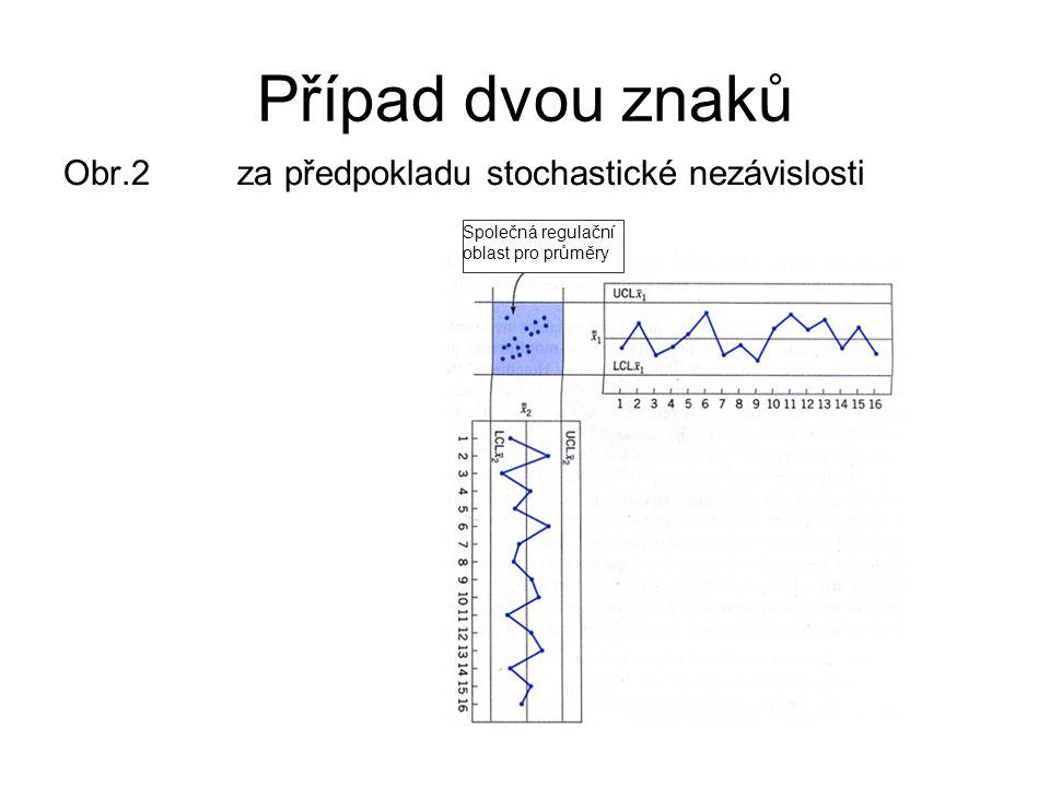 Případ dvou znaků Obr.2 za předpokladu stochastické nezávislosti Společná regulační oblast pro průměry