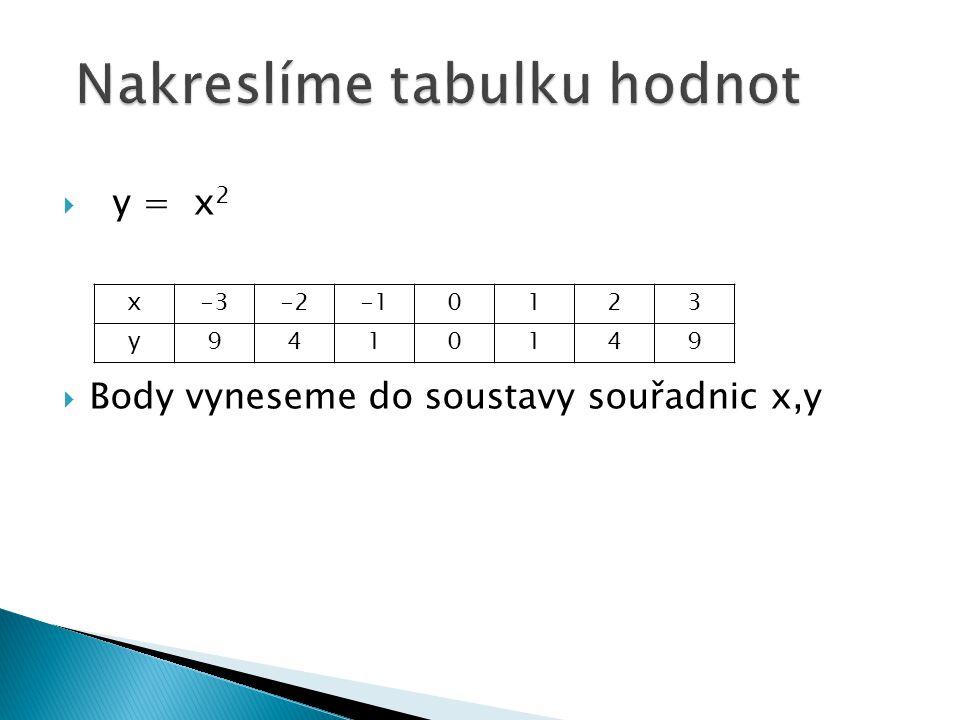  y = x 2  Body vyneseme do soustavy souřadnic x,y x-3-20123 y9410149