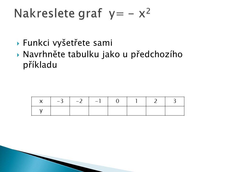  Funkci vyšetřete sami  Navrhněte tabulku jako u předchozího příkladu x-3-20123 y