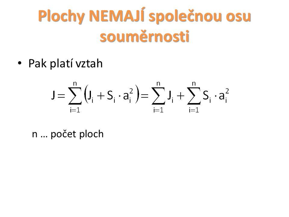 Plochy NEMAJÍ společnou osu souměrnosti Pro řešení úloh tohoto typu je možno definovat obecný postup:  Zjistíme početně nebo graficky polohu těžiště daného složeného průřezu (viz Statika).