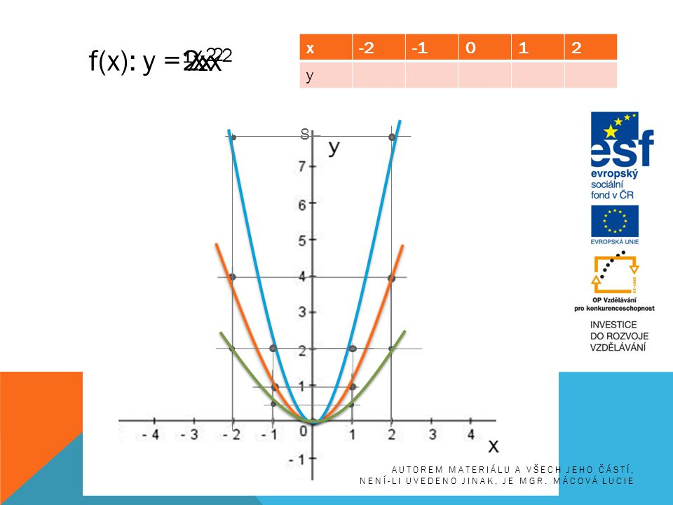 f(x): y = x-2012 y x2x2 2x 2 8 ½x 2 AUTOREM MATERIÁLU A VŠECH JEHO ČÁSTÍ, NENÍ-LI UVEDENO JINAK, JE MGR. MÁCOVÁ LUCIE