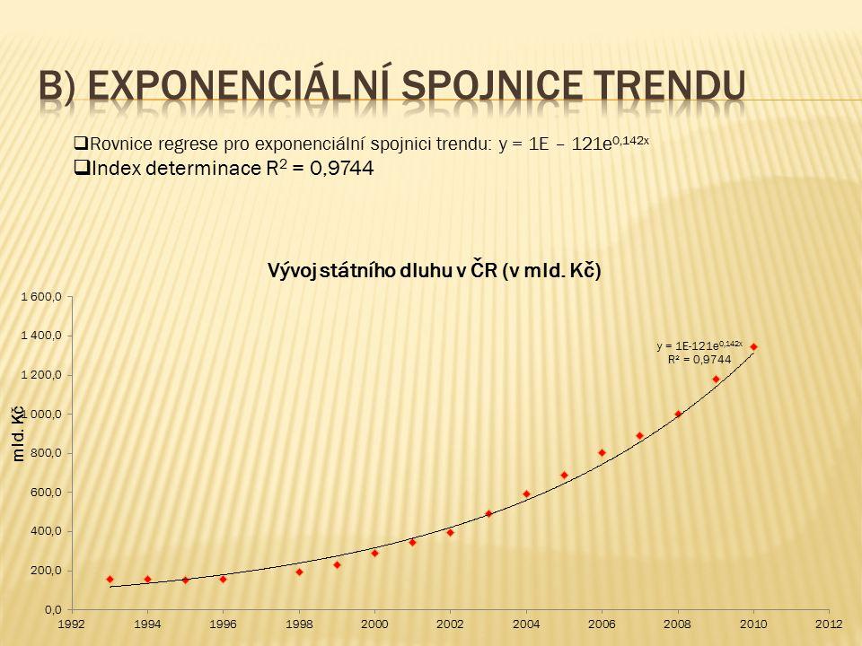  Rovnice regrese pro exponenciální spojnici trendu: y = 1E – 121e 0,142x  Index determinace R 2 = 0,9744 mld. Kč