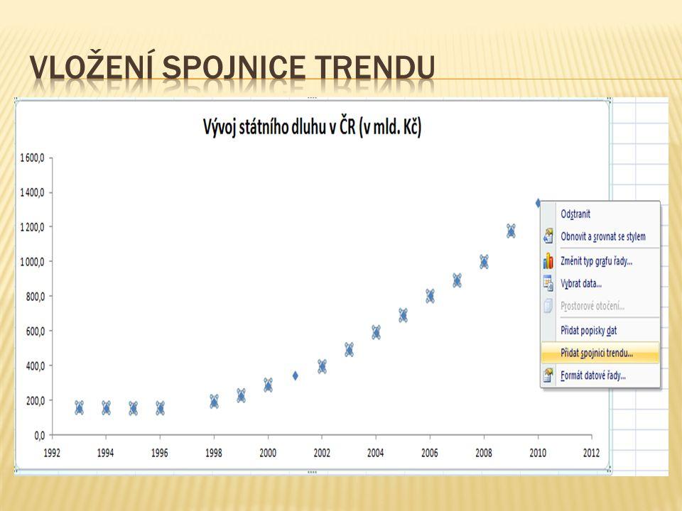  Nejdříve vybereme typ spojnice trendu  Lineární spojnice trendu proloží hodnoty bodového grafu lineární přímkou, získáme tedy lineární model