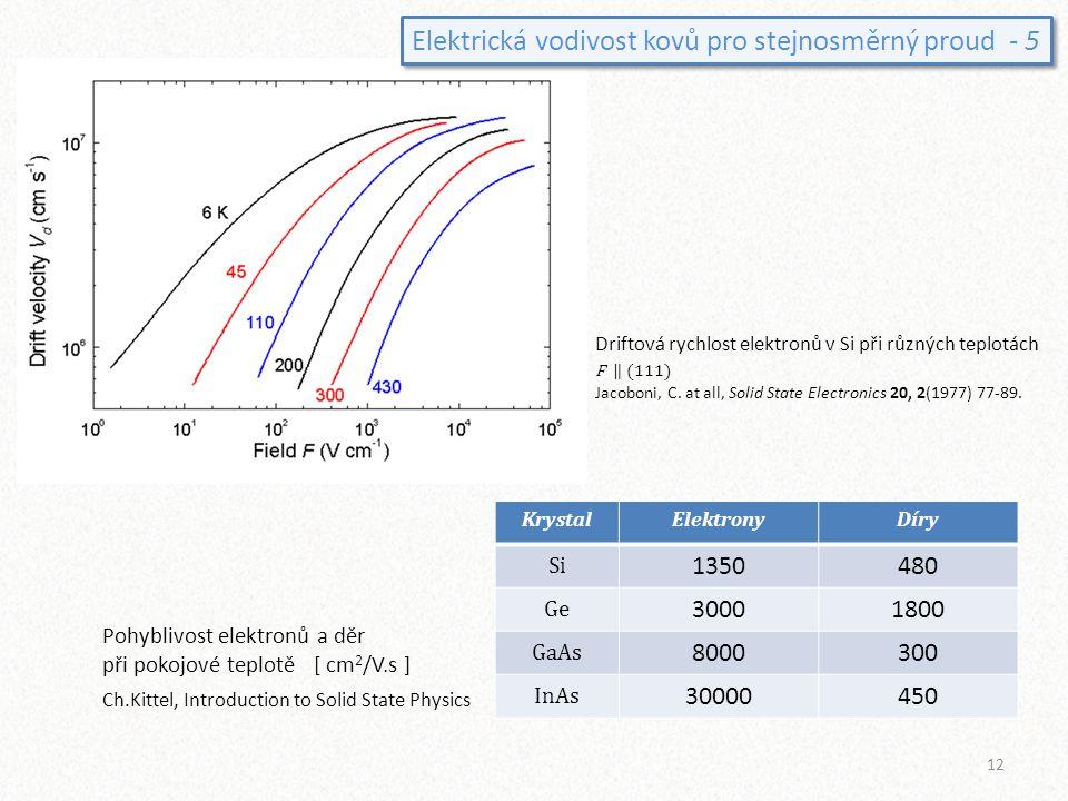 Driftová rychlost elektronů v Si při různých teplotách F ‖ (111) Jacoboni, C. at all, Solid State Electronics 20, 2(1977) 77-89. KrystalElektronyDíry