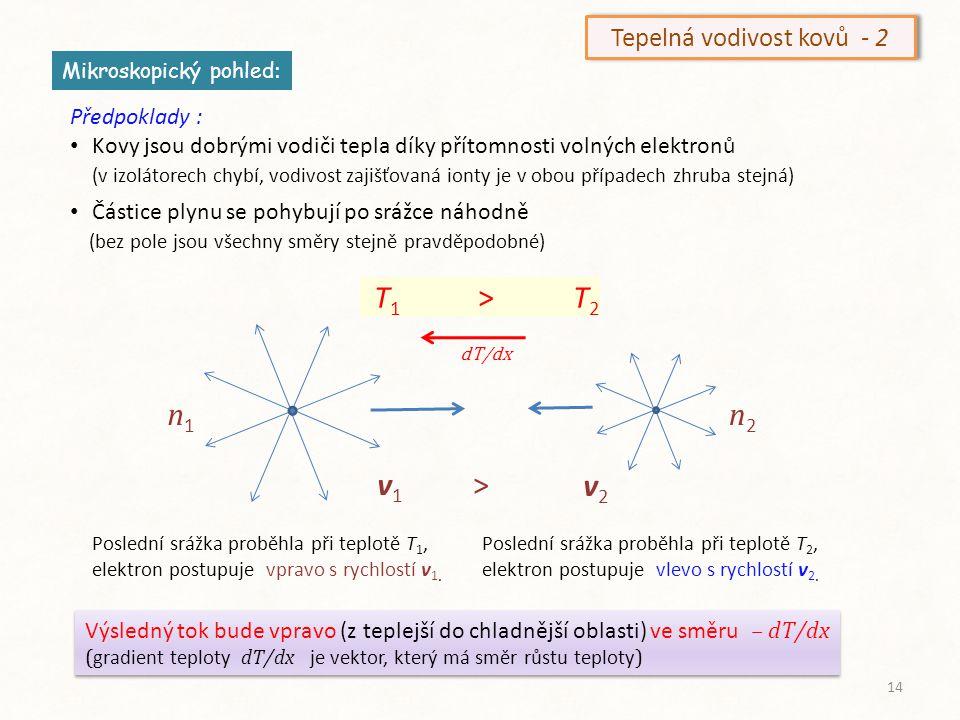 x T1v1n1T1v1n1 T2v2n2T2v2n2 x+ℓx– ℓx T 1 > T 2 V těchto úvahách bereme v ≡ v k = (3 κT/m ) (1/2) neboť fakticky pracujeme se středními hodnotami kinetické energie = m /2 Tepelná vodivost kovů - 3 ℓ = v.τ se nazývá střední volná dráha ( na této vzdálenosti dochází k předávání energie mezi molekulami ) Tepelný tok j Q plochou v bodě x je Energie částice ε = C v T/N A, kde C v je molární měrné teplo, N A je Avogadrovo číslo.