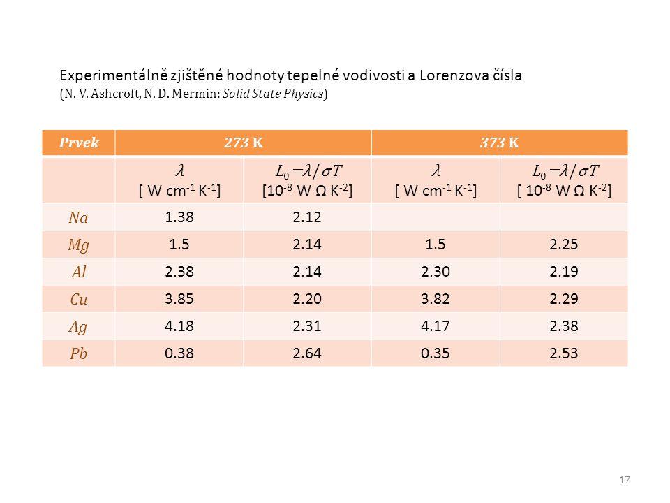 Prvek273 K373 K λ [ W cm -1 K -1 ] L 0 =λ /σT [10 -8 W Ω K -2 ] λ [ W cm -1 K -1 ] L 0 =λ /σT [ 10 -8 W Ω K -2 ] Na 1.382.12 Mg 1.52.141.52.25 Al 2.38