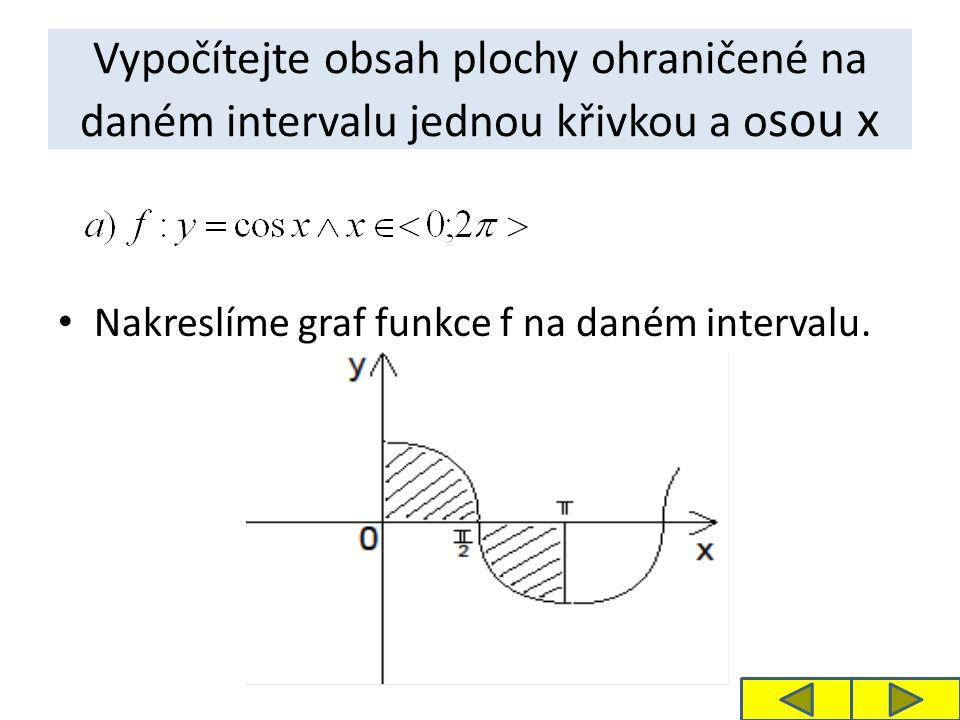 Vypočítejte obsah plochy ohraničené na daném intervalu jednou křivkou a o sou x Nakreslíme graf funkce f na daném intervalu.