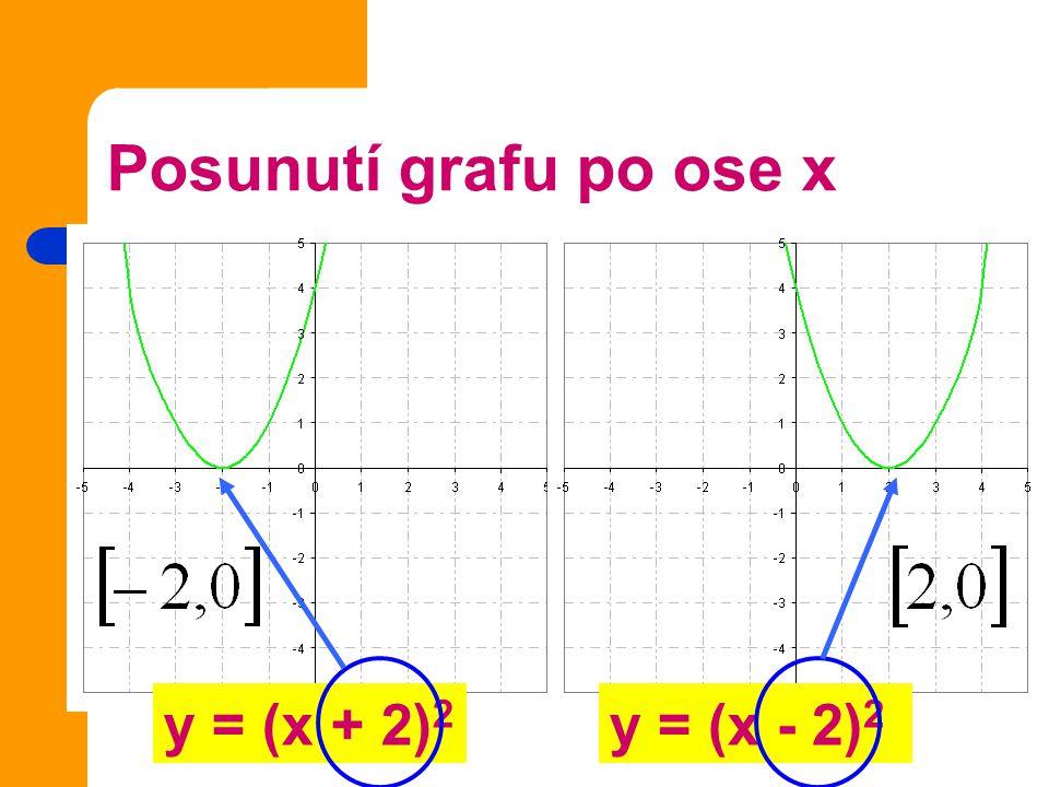 Úkol 1 Načrtni graf funkce y = (x + 1) 2 - 3 Posunutí vrcholu po ose x Posunutí vrcholu po ose y