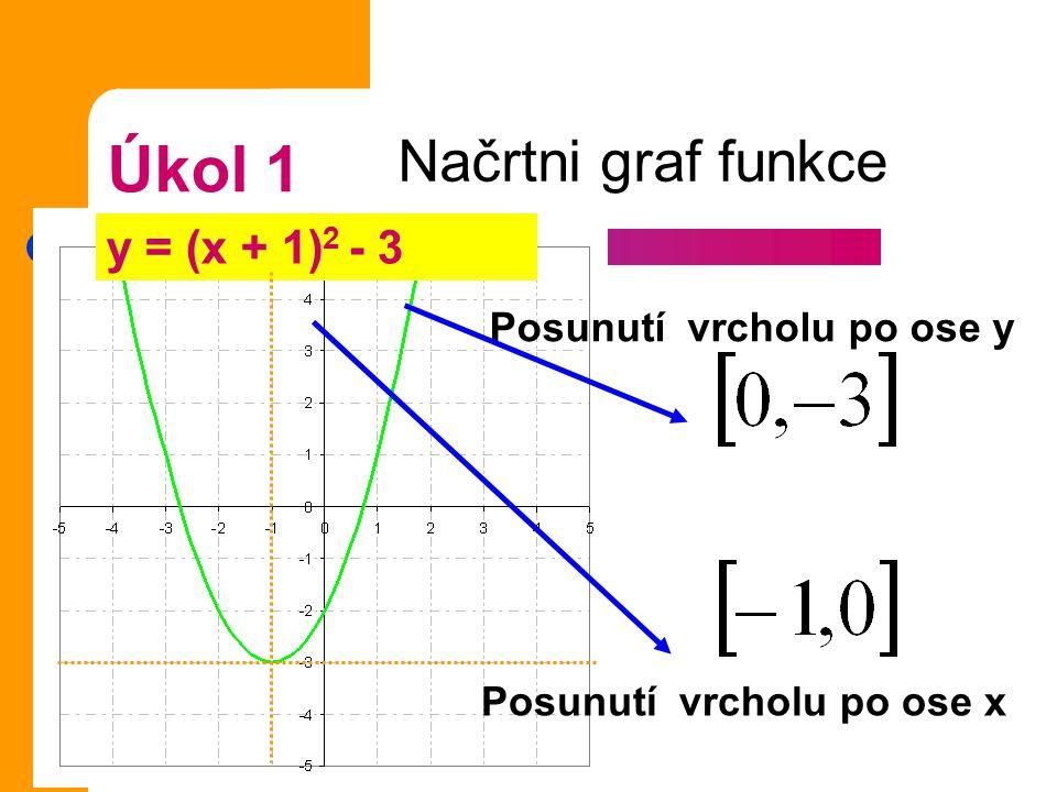 Souřadnice vrcholu paraboly