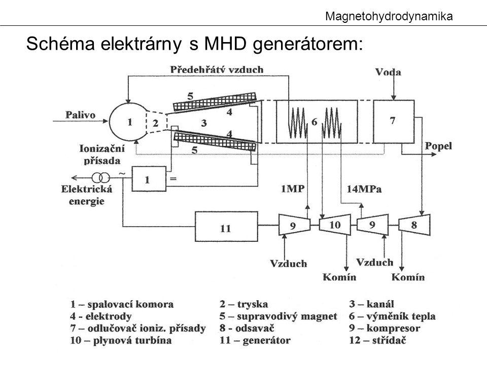 Magnetohydrodynamika Schéma elektrárny s MHD generátorem:
