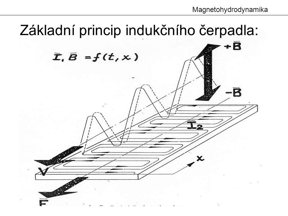 Magnetohydrodynamika Základní princip indukčního čerpadla: