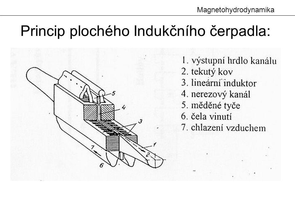 Magnetohydrodynamika Princip plochého Indukčního čerpadla: