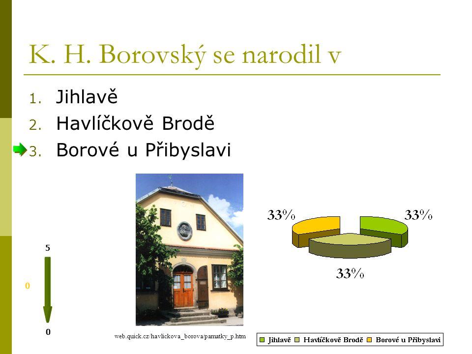 Kterou část jména si Karel Havlíček Borovský ke jménu připojoval.