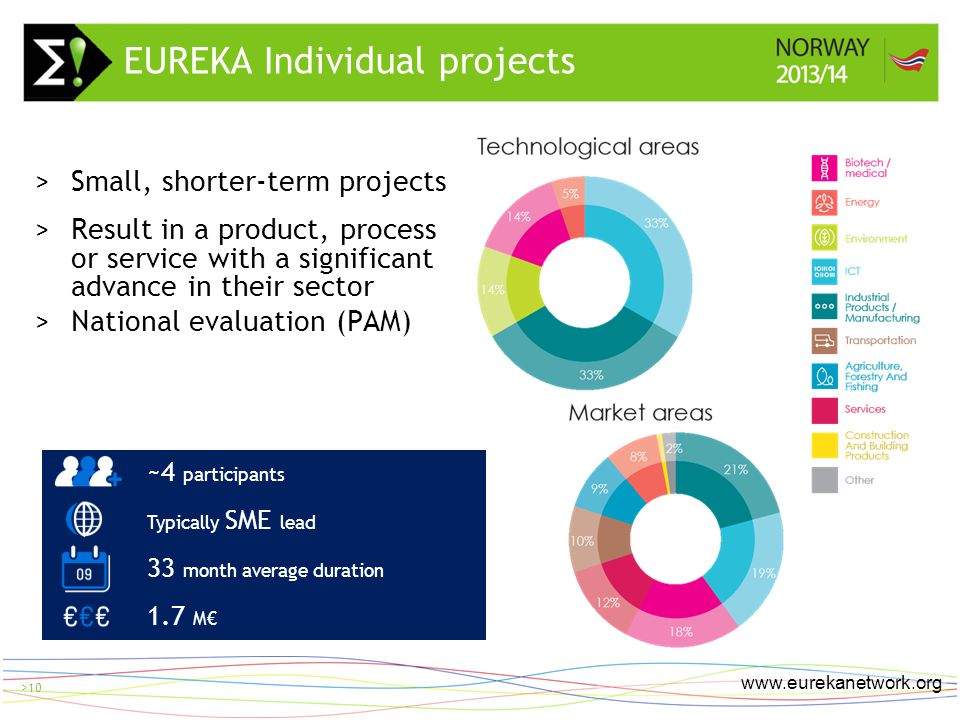 > 10 www.eurekanetwork.org >10 >Small, shorter-term projects >Result in a product, process or service with a significant advance in their sector >Nati
