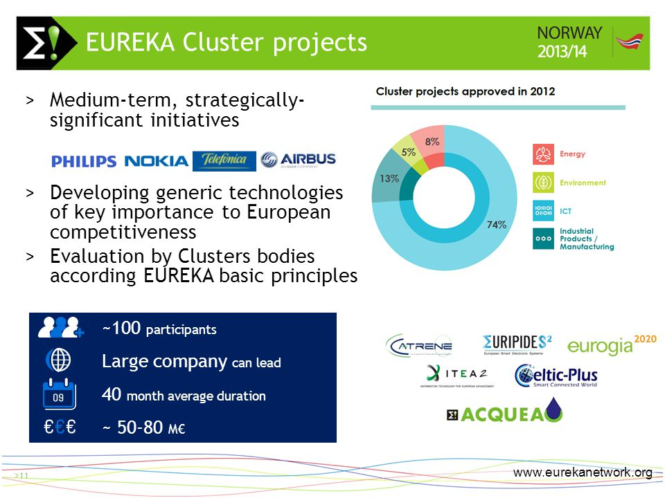 > 11 www.eurekanetwork.org >11 >Medium-term, strategically- significant initiatives >Developing generic technologies of key importance to European competitiveness >Evaluation by Clusters bodies according EUREKA basic principles EUREKA Cluster projects ~100 participants Large company can lead 40 month average duration ~ 50-80 M€