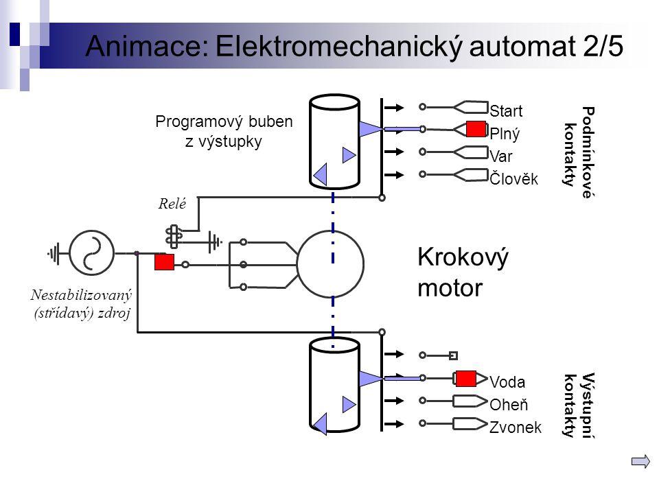 Animace: Elektromechanický automat 2/5 Relé Nestabilizovaný (střídavý) zdroj Krokový motor Podmínkové Start Plný Var Člověk kontakty Programový buben