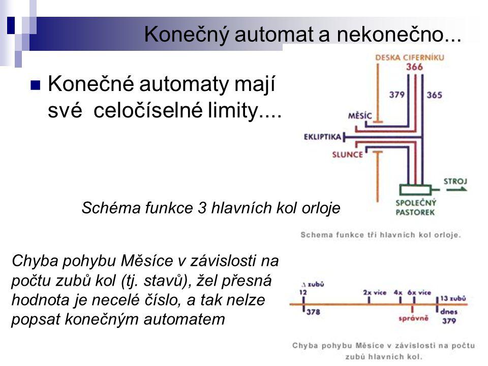 Konečný automat a nekonečno... Konečné automaty mají své celočíselné limity.... Schéma funkce 3 hlavních kol orloje Chyba pohybu Měsíce v závislosti n