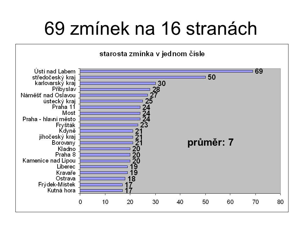 69 zmínek na 16 stranách průměr: 7