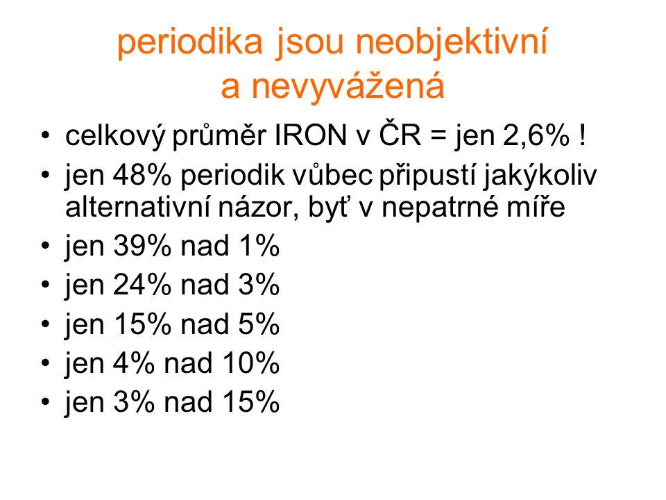 periodika jsou neobjektivní a nevyvážená celkový průměr IRON v ČR = jen 2,6% ! jen 48% periodik vůbec připustí jakýkoliv alternativní názor, byť v nep