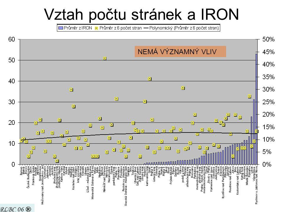 periodika jsou neobjektivní a nevyvážená celkový průměr IRON v ČR = jen 2,6% .